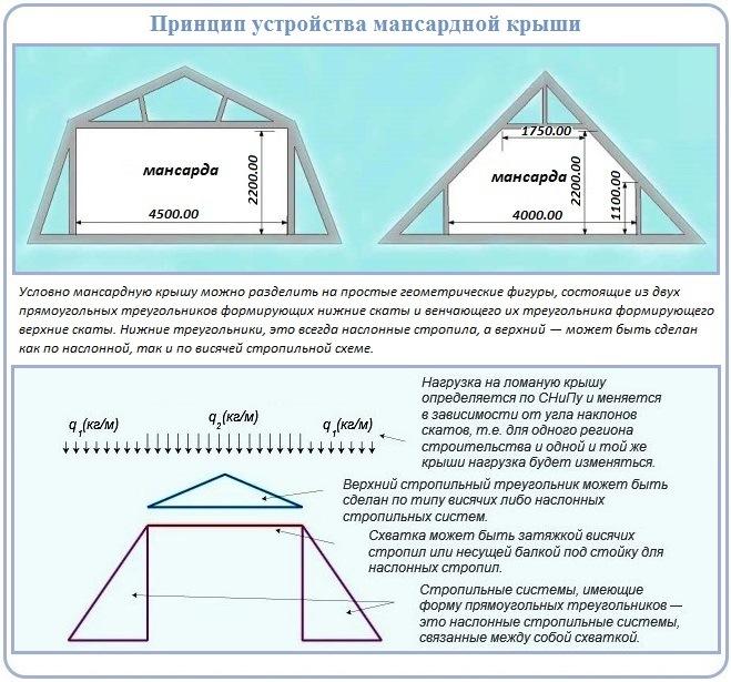 Распространенные схемы стропильной системы мансардной крыши