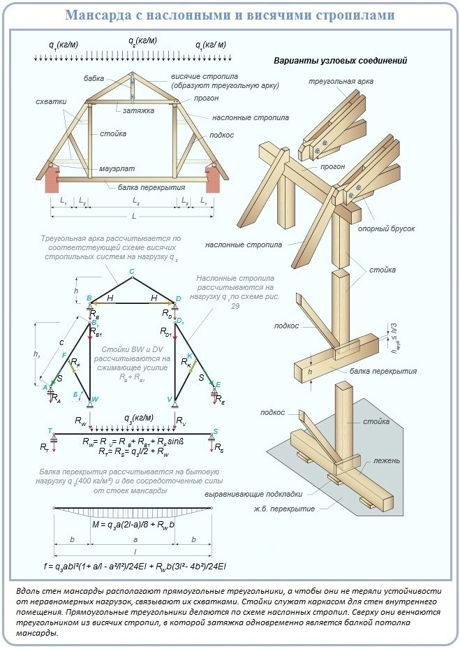 Схема стропильной системы двухскатной мансардной крыши