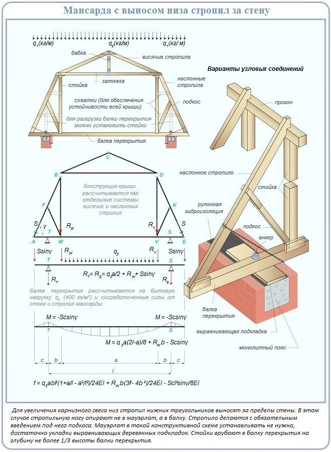 Схема мансардной стропильной системы с выносом стропилин за стену
