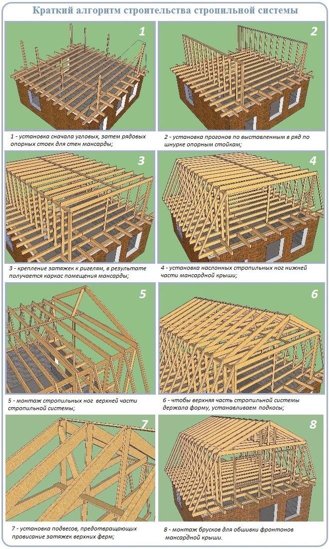 Устройство стропильной системы мансардной крыши по шагам