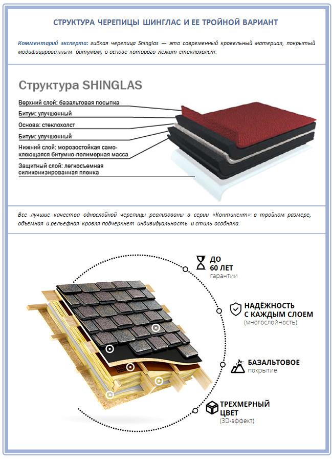 Новые коллекции Шинглас