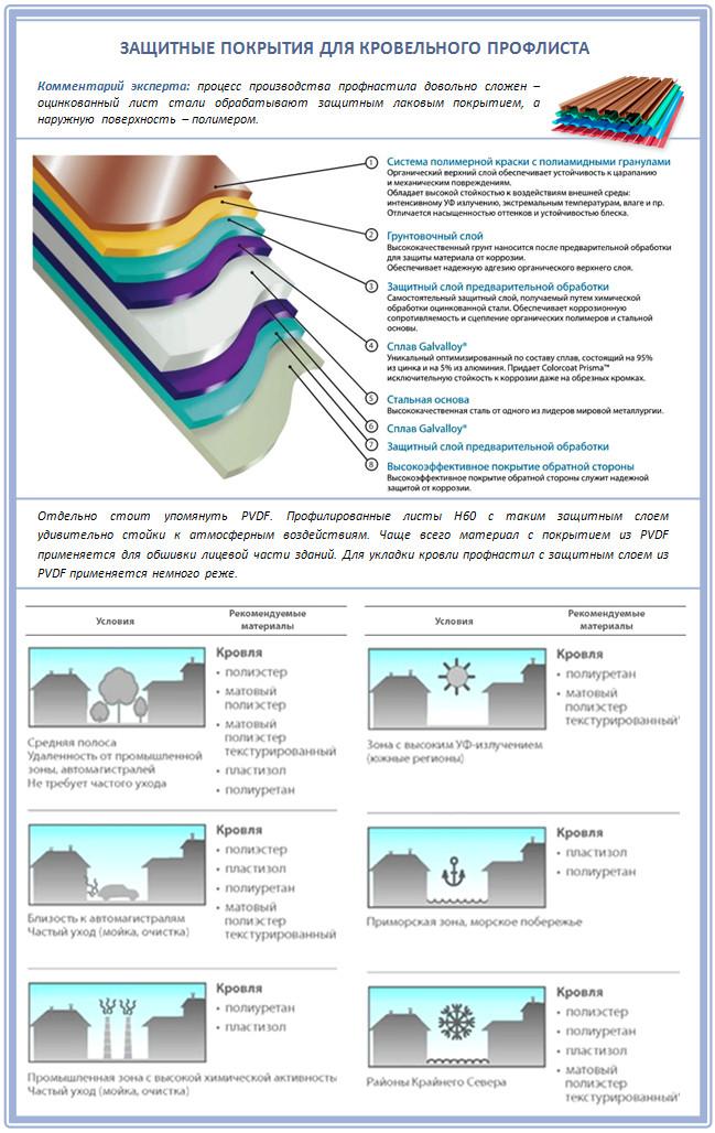Защитные покрытия для кровельного профлиста