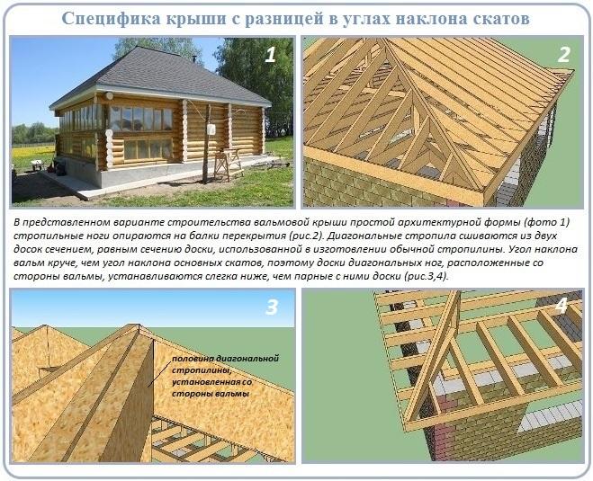 Пример для разбора устройства стропильной системы четырехскатной крыши