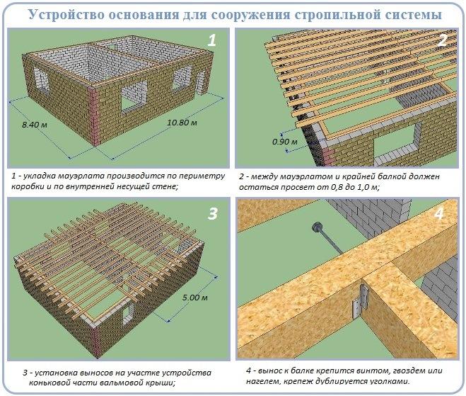 Основание для строительства стропильной конструкции