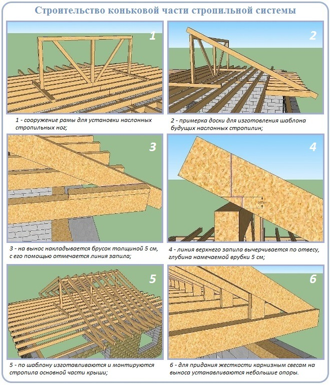 Двускатная часть стропильной системы четырехскатной вальмовой крыши