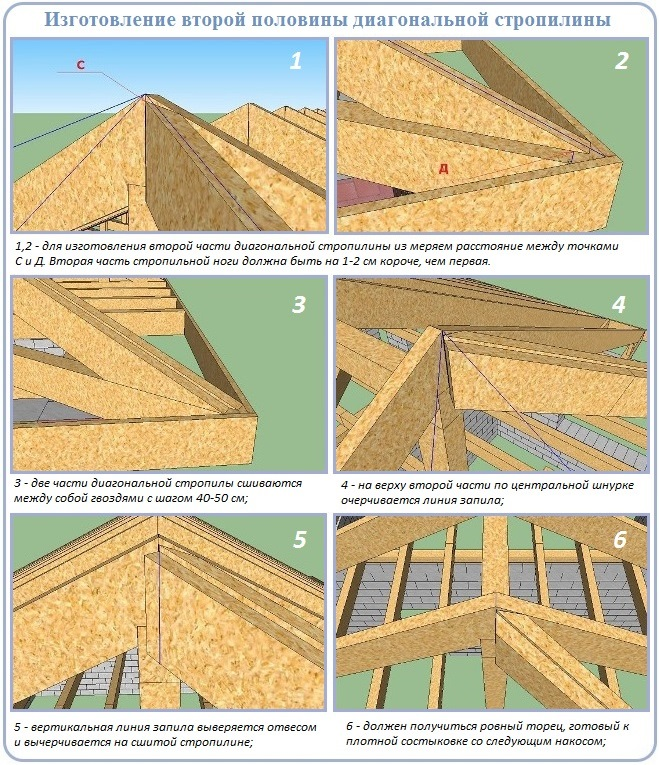 Изготовление и монтаж стропильных ног четырехскатной крыши