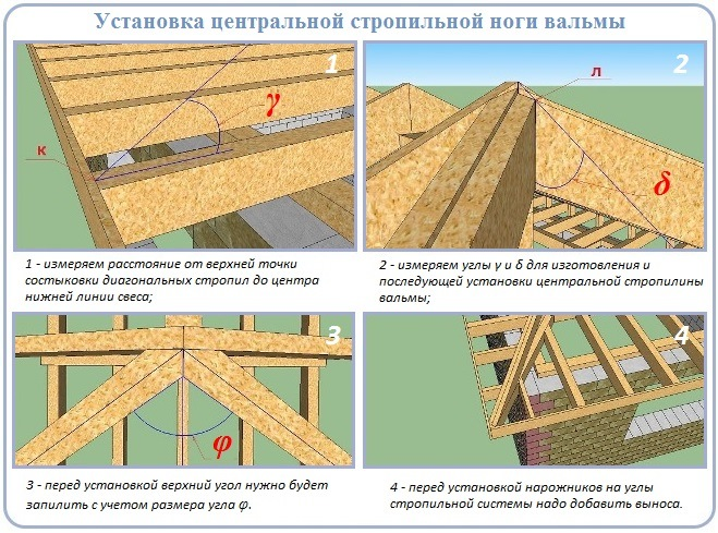 Монтаж вальмовой части стропильной конструкции четырехскатной крыши