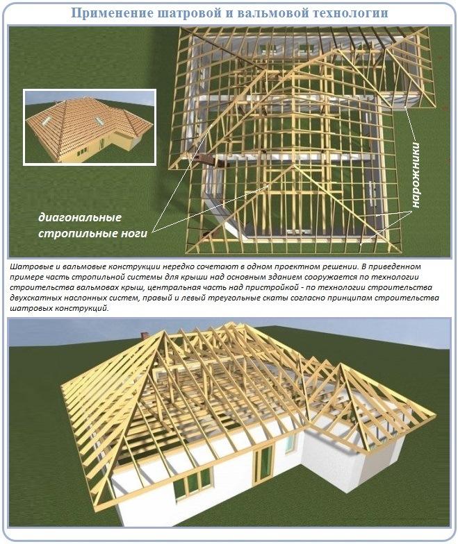 Шатровая и вальмовая стропильная система четырехскатной крыши