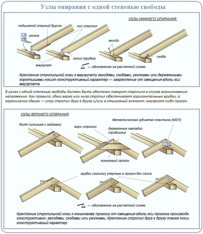 Устройство основной части вальмовой четырехскатной крыши