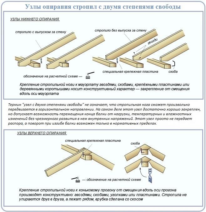 Как производится монтаж стропильной системы четырехскатной крыши