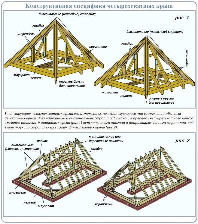 Схемы стропильной системы вальмовой и шатровой четырехскатной крыши