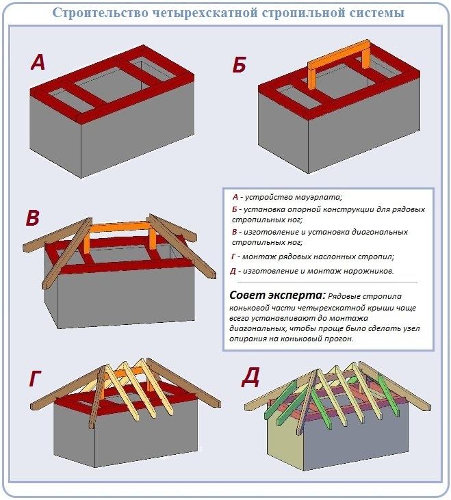 Устройство стропильной системы четырехскатной крыши по шагам