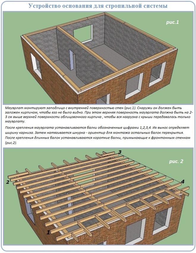 Устройство деревянного перекрытия ломаной крыши