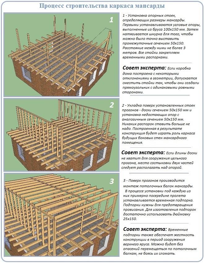 Первый этап строительства каркаса мансарды