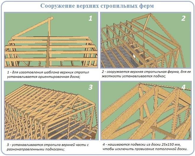 Схема сооружения верхней части стропильной системы ломаной крыши