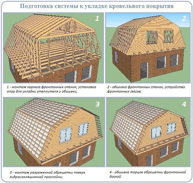 Работа после устройства стропильной системы ломаной крыши