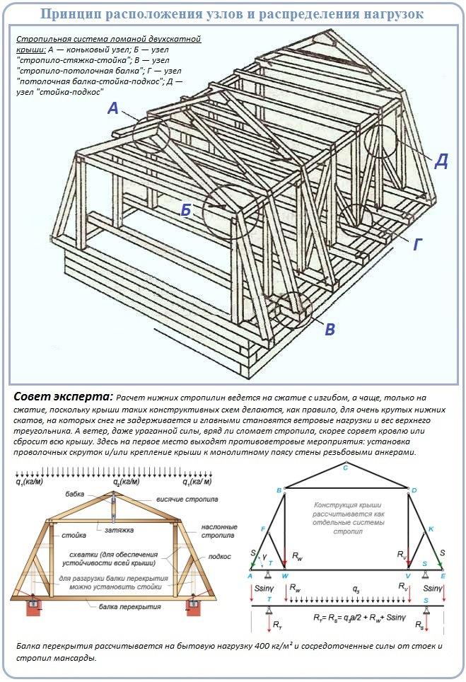 Особенности конструкции, учитываемые при расчетах стропильной системы