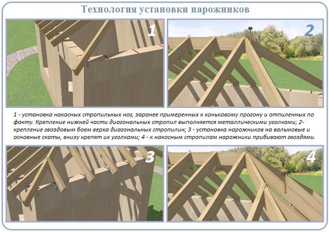 Монтаж нарожников стропильной системы вальмовой крыши