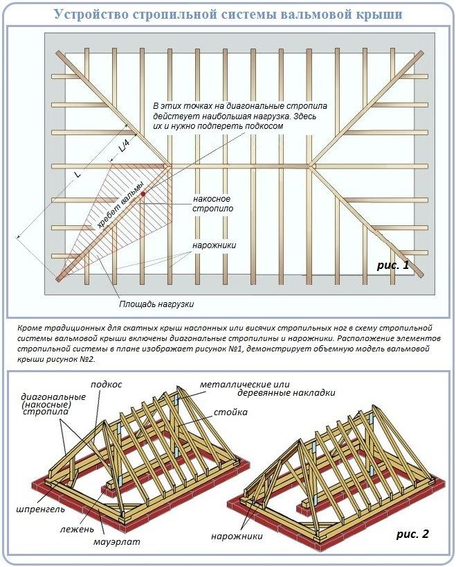 Крыша схема перекрытия