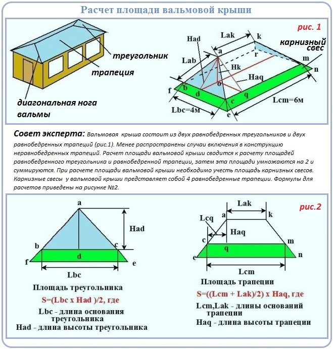 Расчеты для строительства стропильной системы четырехскатной крыши