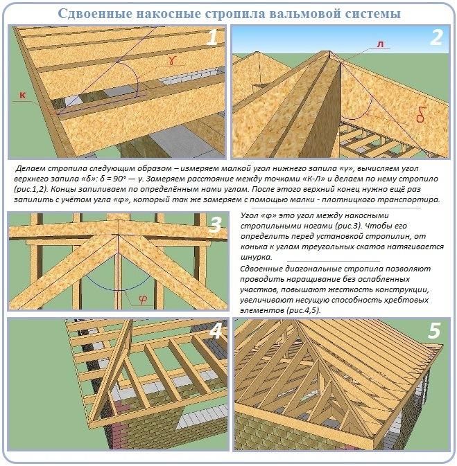 Стропильная система вальмовой крыши со сдвоенными стропилинами