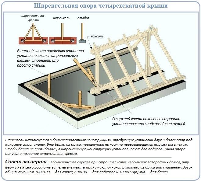 Шпренгель для монтажа стропильной системы вальмовой крыши