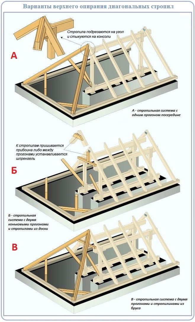 Устройство стропильной системы вальмовой крыши - верхнее опирание накосов