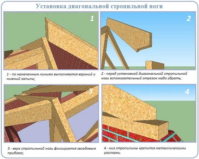 Монтаж стропильной системы полувальмовой крыши датского типа