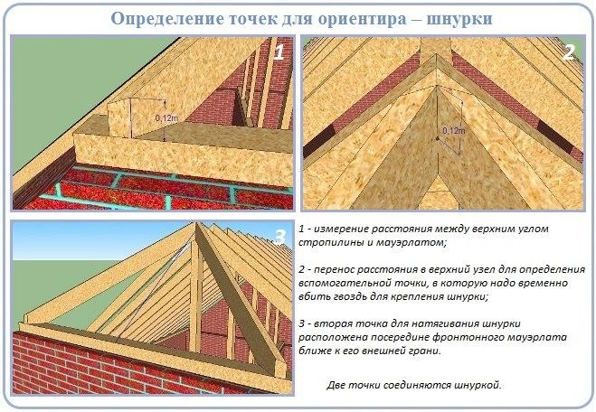 Как разбить точки для шнурки при строительстве стропильной системы полувальмовой крыши