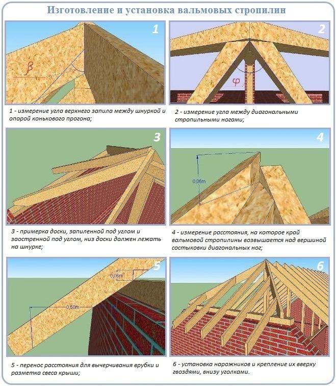 Изготовление и монтаж стропильных ног полувальмовой крыши