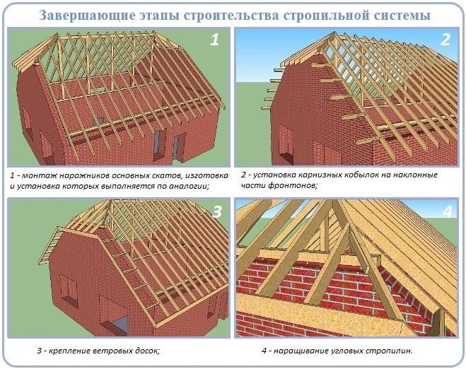 Как завершить сооружение стропильной системы полувальмовой крыши
