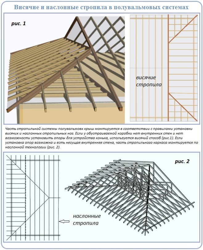 Как сооружается двускатный сектор стропильной системы четырехскатной крыши