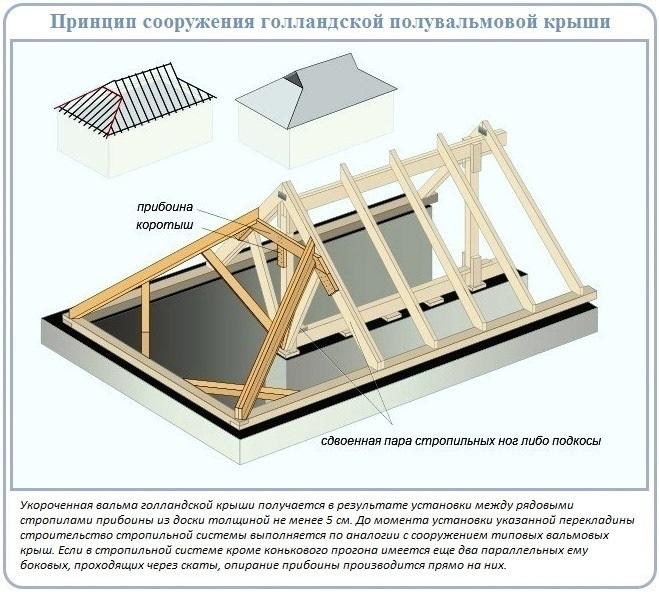 Схема и устройство голландской разновидности полувальмовой крыши