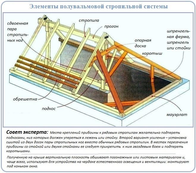 Устройство стропильной системы полувальмовой крыши голландского типа