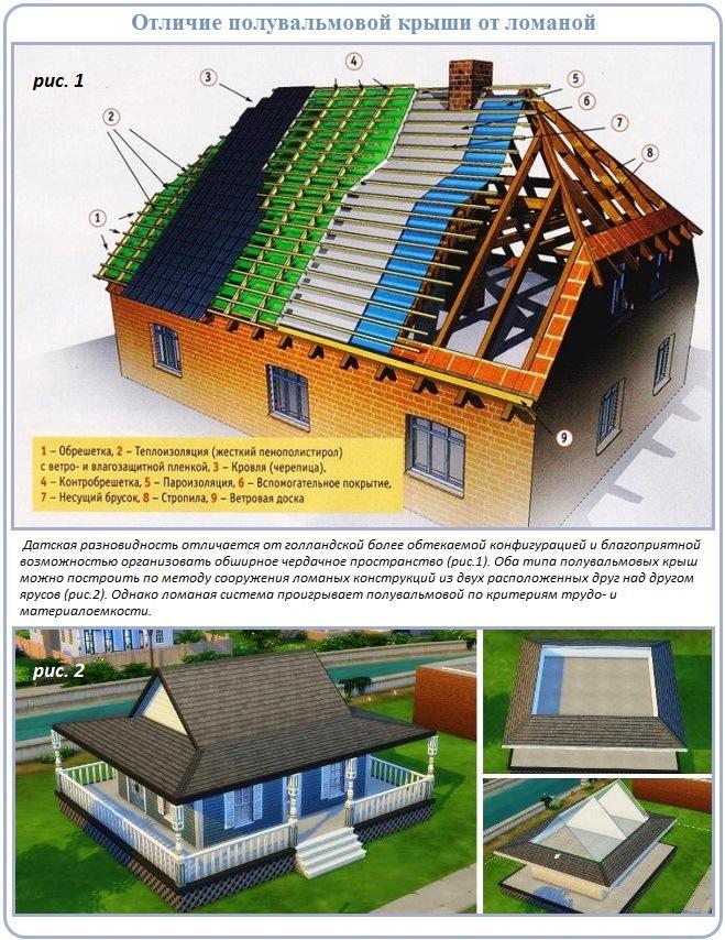 Схема и плюсы устройства стропильной системы полувальмовой крыши