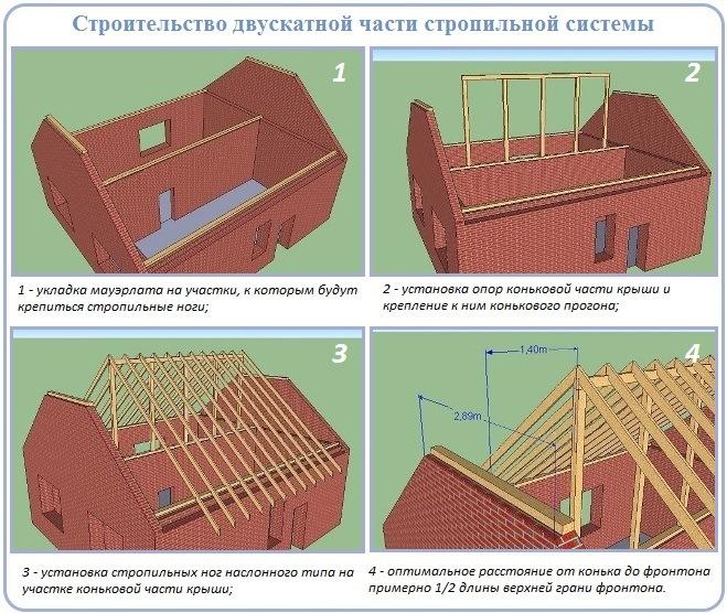 Строительство коньковой части полувальмового стропильного каркаса
