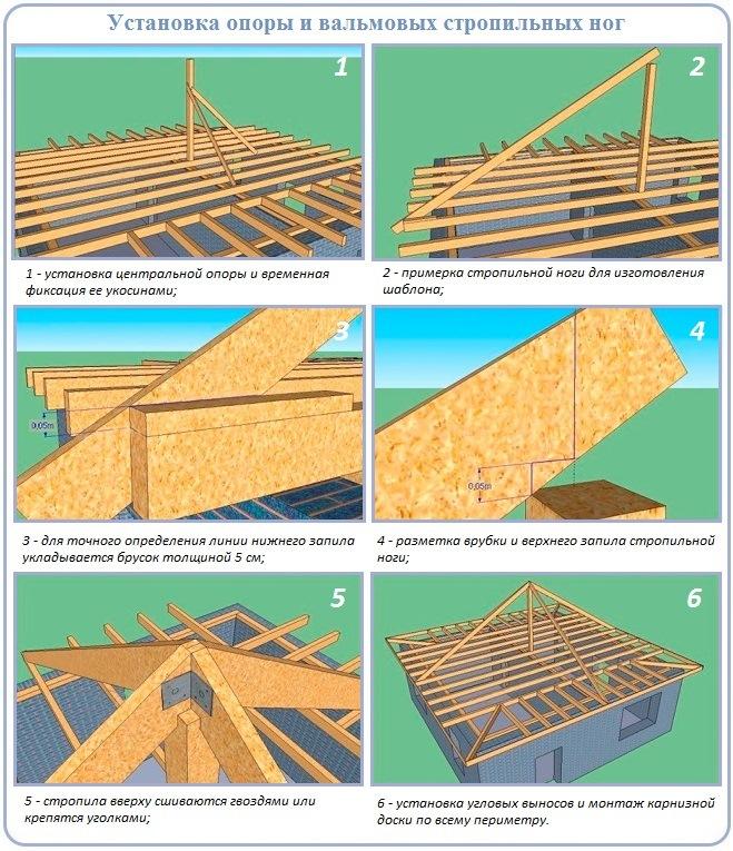 Как построить стропильный каркас четырехскатной шатровой крыши