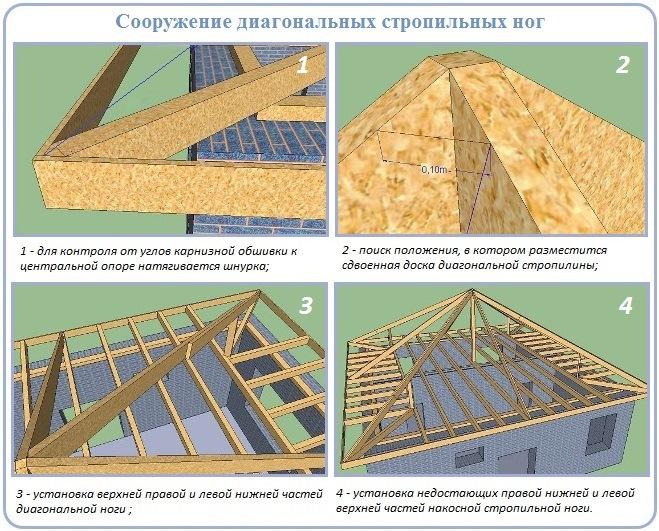 Установка диагональных ног стропильной системы шатровой крыши