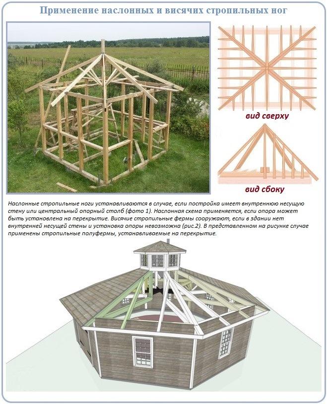 Как определить схему возведения стропильной системы шатровой крыши