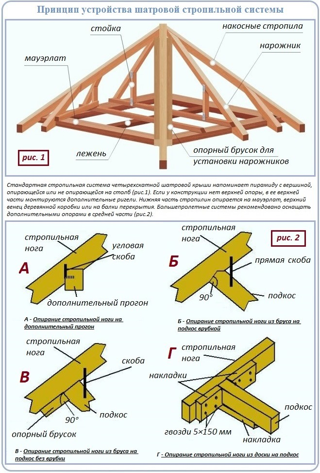 Схема и устройство стропильной системы шатровой крыши