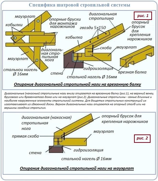 Варианты нижнего опирания стропилин четырехскатной крыши