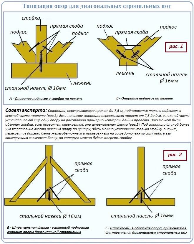 Опоры в устройстве стропильной системы шатровой крыши