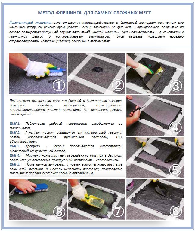 Метод флешинга для ремонтной кровли