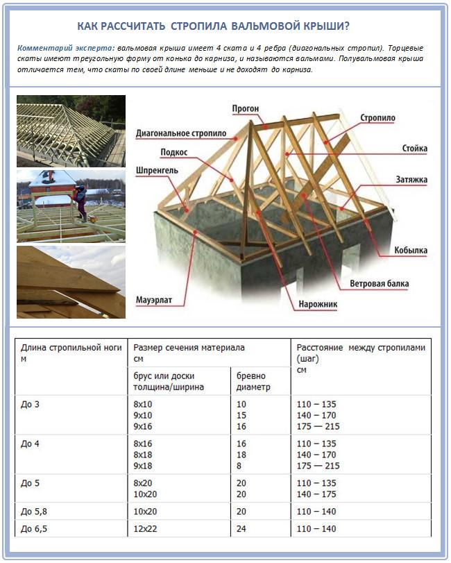 Расчет сечения стропил вальмовой крыши