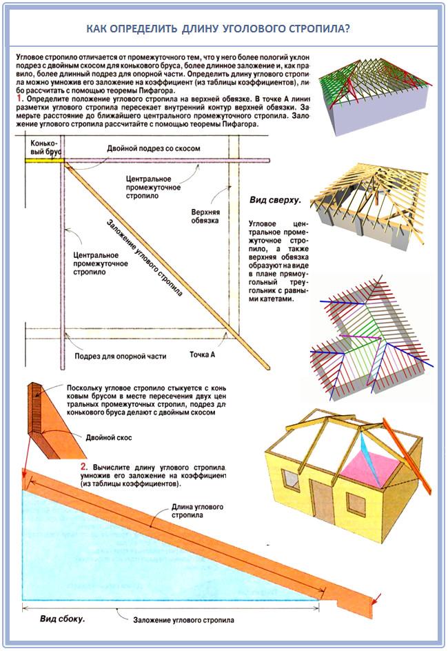 Как рассчитать стропила вальмовой крыши?