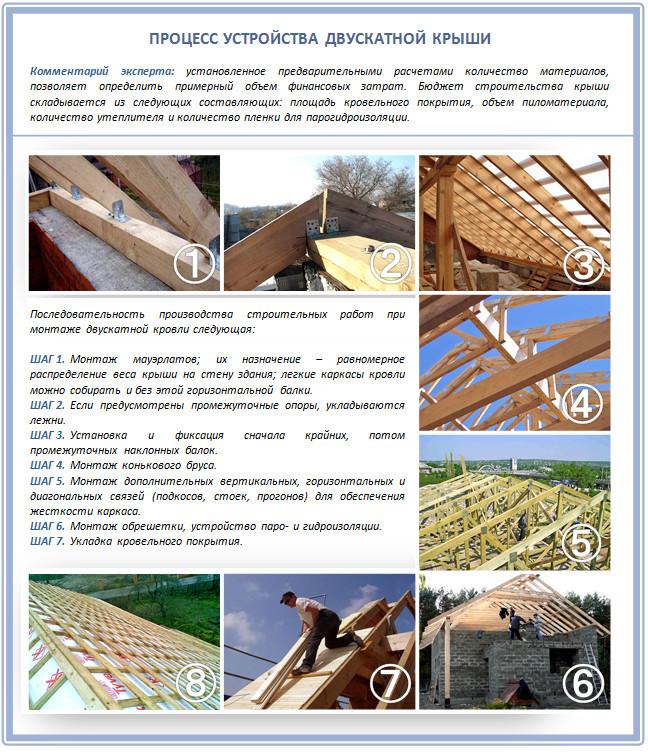 Устройство двускатной крыши своими руками