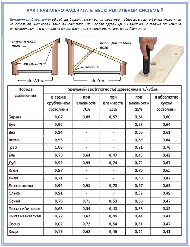 Как рассчитать вес стропильной системы