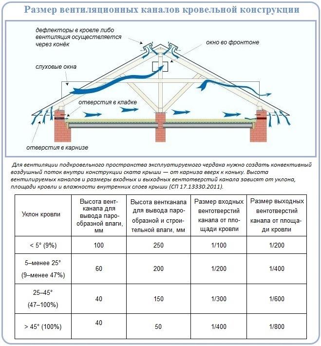 Размеры вентиляционных продух для крыш с металлочерепичным покрытием