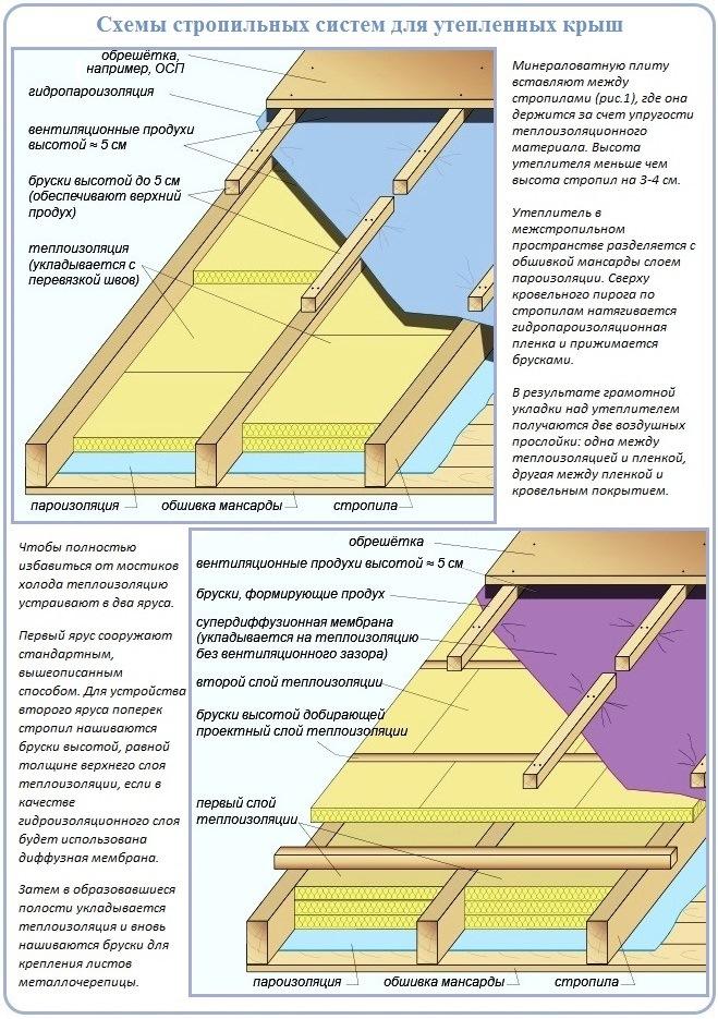 Как устроен кровельный пирог и стропильная система двухскатной крыши с металлочерепицей