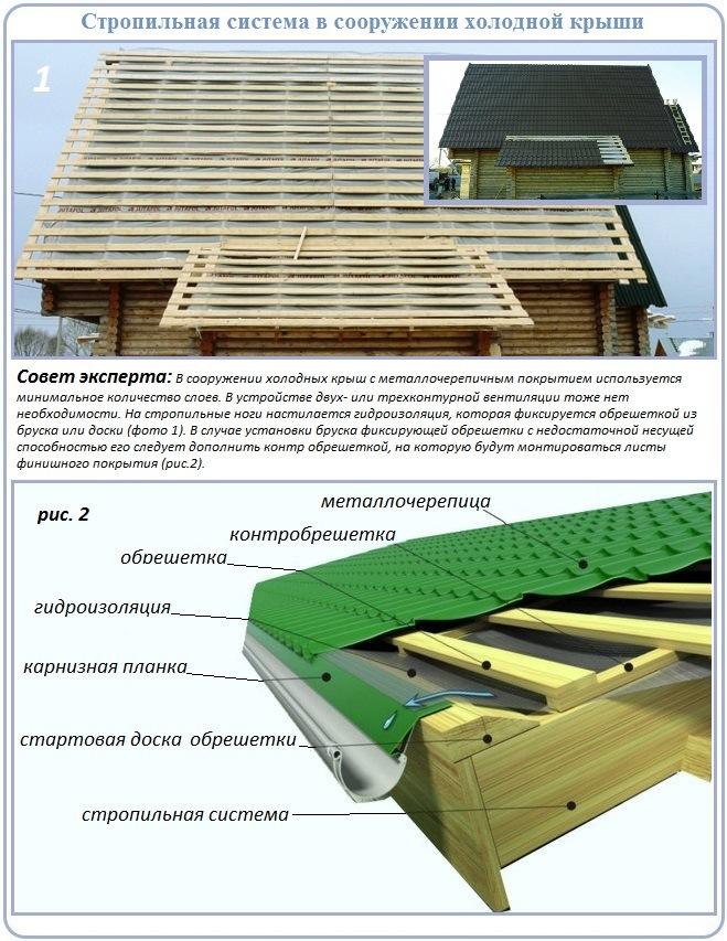 Как построить стропильную систему двухскатной холодной крыши